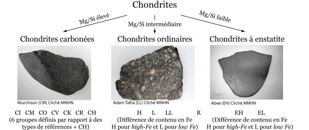 2-1_chondrites-classif