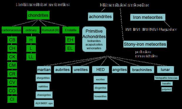 ClassificationMeteoriteNASA